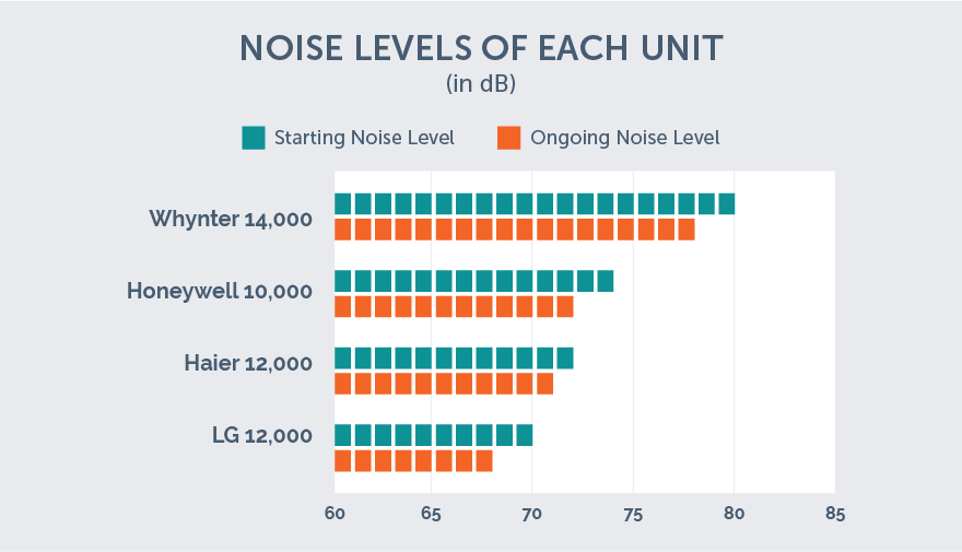 The Quietest Portable Air Conditioner Units Of 2018 Ac Lab