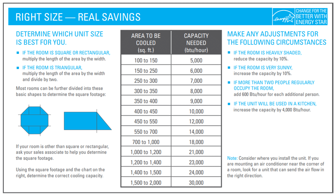 Energy Star Savings Table Air Conditioners