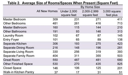 average size of rooms