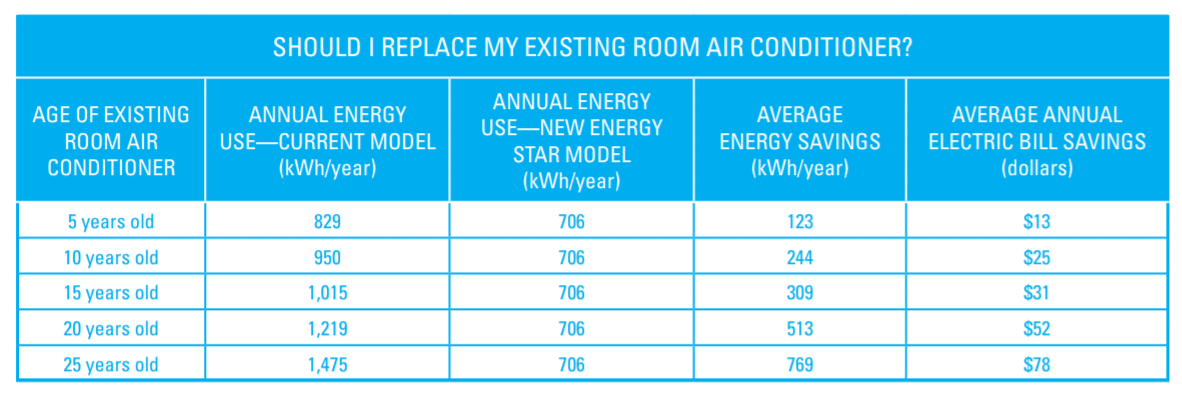 Room Air Conditioner Power Consumption