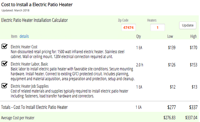 Estimated patio heater costs