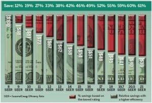 seer rating chart