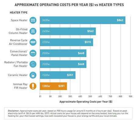 traditional vs far infrared heater energy costs