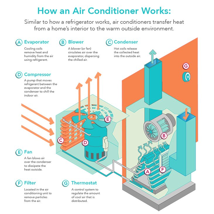 best central air conditioners reviewed, rated \u0026 compared Diagram of AC Unit