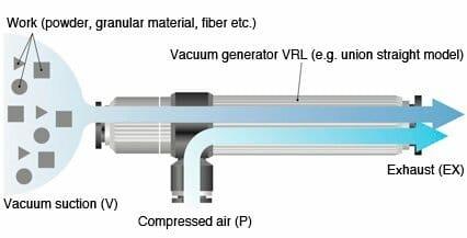 vacuum pump generator