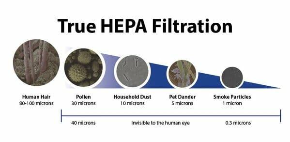 GermGuardian True HEPA Filtration