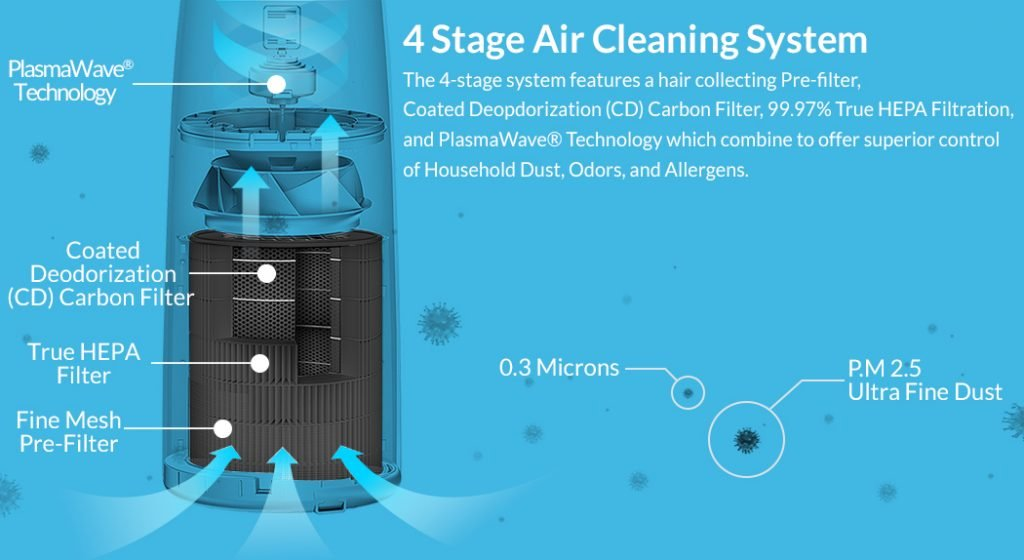 Winix 4 Stage Cleaning System