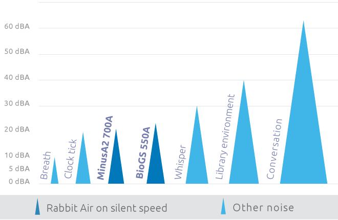 RabbitAir Noise Level Chart
