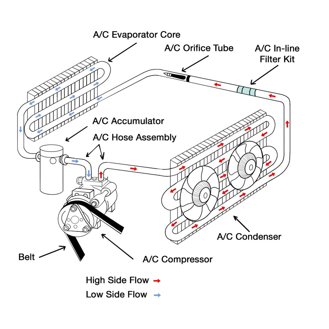 AC Diagram Orifice Tube and Accumulator