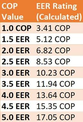 COP to EER Ratings