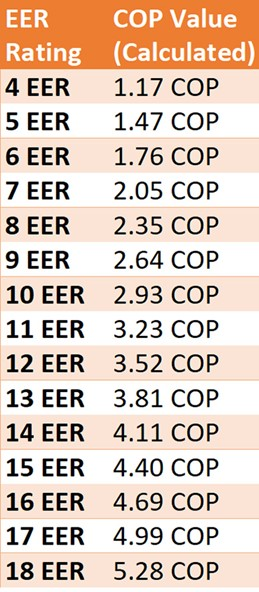 EER to COP Ratings
