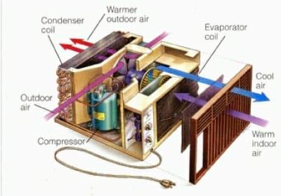 Window AC Parts 3D Diagram