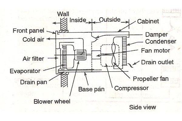 Window AC Parts Diagram