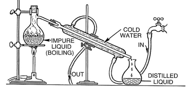 Distillation Set Up
