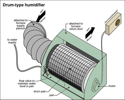 Drum Humidifier