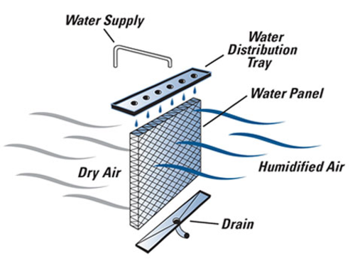 Flow-Through Or Moisture Pad Humidifiers
